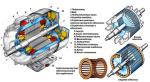 Планшет светодинамический «Асинхронный двигатель с короткозамкнутым ротором»